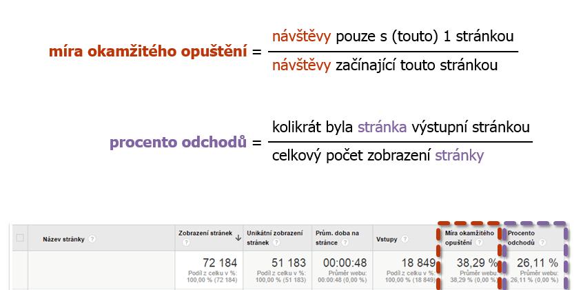 Google Analytics Procento odchodů vs. Míra okamžitého opuštění